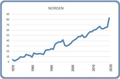 Grafik: Björn Lindahl